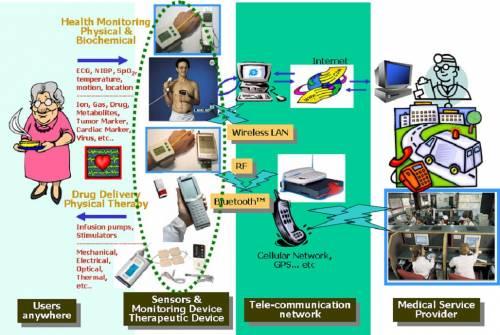 Ubiquitous Computing Applications Ubiquitous Computing Master