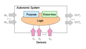 300px-AutonomicSystemModel