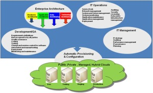cloud_architecture_aware
