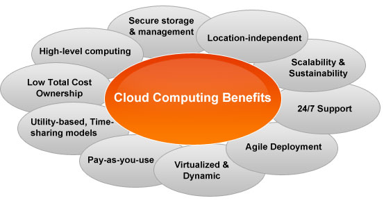 what are the benefits of a cloud deployment for salesforce com What is the cloud, and is a move to the cloud right for your nonprofit or  the  computer: a $200 tablet can access your salesforce and google.