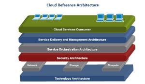 CloudRefArchitecture