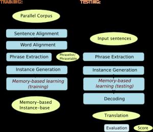Phrase-based Memory-based Machine Translation