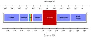 toptica_terahertz_radiation