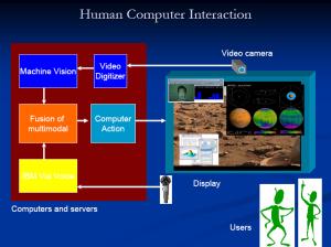 NASA_HCI_ConceptDiagram