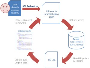 url redirect to rewrite