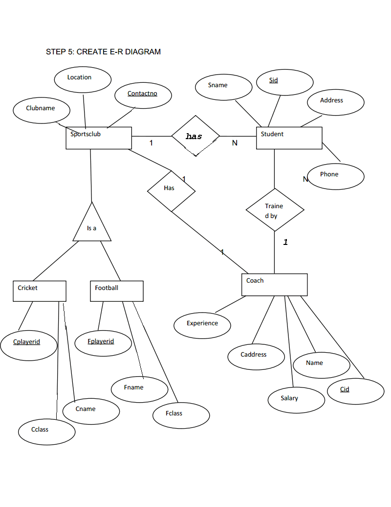 design an enhanced entity relationship diagram for the baseball database
