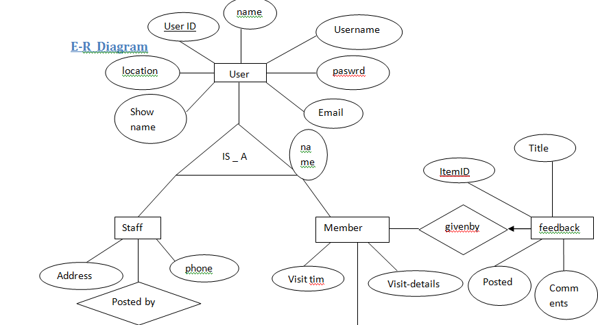 how to draw er diagram in dbms with examples pdf