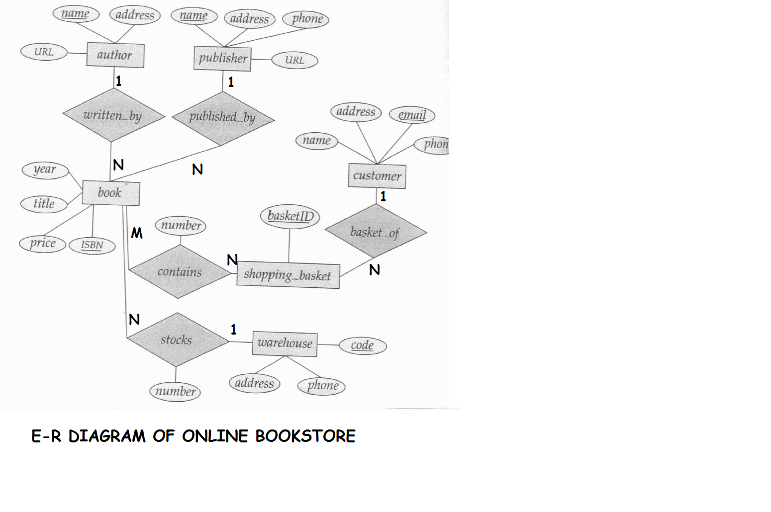 e r diagram for online bookstore roll n    s cs     lbs kuttipediam