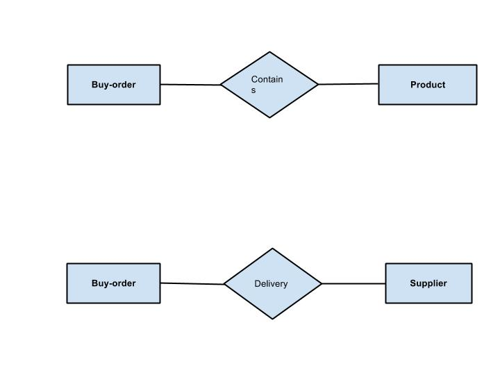 Simple Er Diagrams