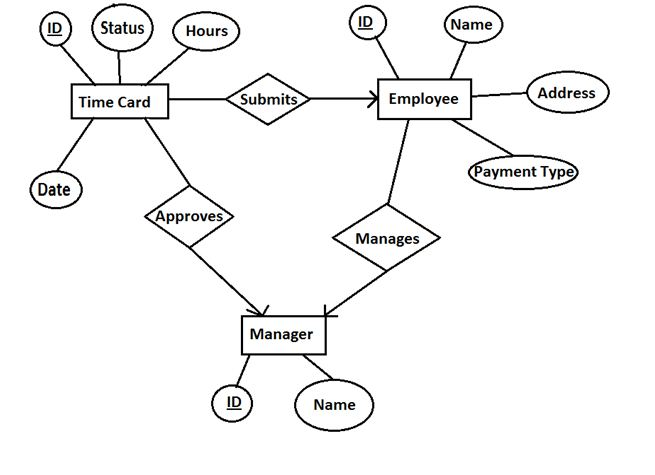 Entity–relationship model