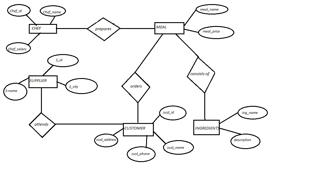 Mapping Er Diagram To Relational Model Restaurant System